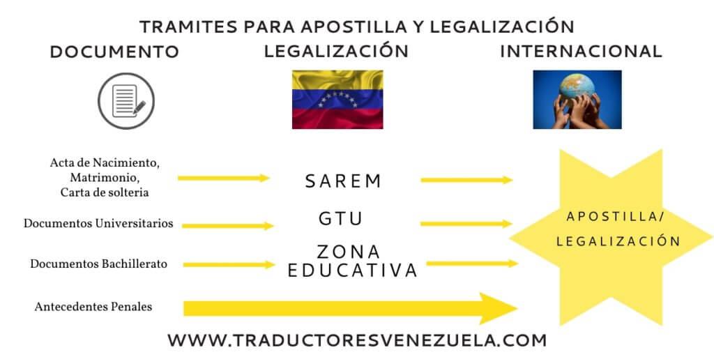tramites de apostilla y legalización ante GTU y SAREM