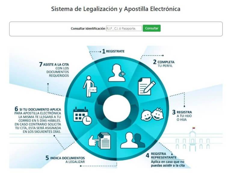 Nuevo sistema de Legalización y Apostilla